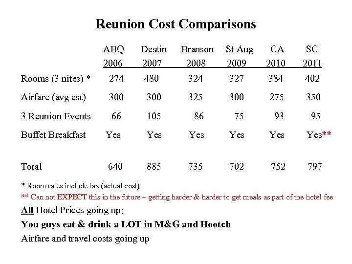 Reunion Cost Comparisons ABQ 2006 Destin 2007 Branson 2008 Rooms (3 nites) * 274