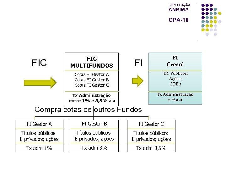 CERTIFICAÇÃO ANBIMA CPA-10 FIC MULTIFUNDOS FI Cresol FI Cotas FI Gestor A Cotas FI