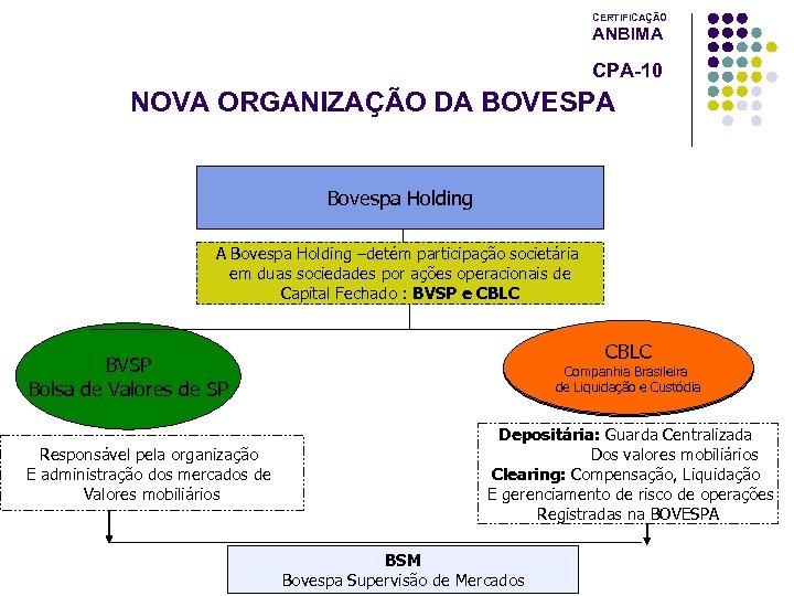 CERTIFICAÇÃO ANBIMA CPA-10 NOVA ORGANIZAÇÃO DA BOVESPA Bovespa Holding –detém participação societária em duas
