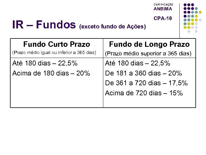 CERTIFICAÇÃO ANBIMA IR – Fundos (exceto fundo de Ações) Fundo Curto Prazo CPA-10 Fundo