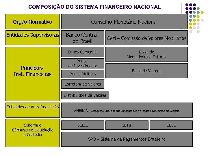 COMPOSIÇÃO DO SISTEMA FINANCEIRO NACIONAL Órgão Normativo Entidades Supervisoras Conselho Monetário Nacional Banco Central