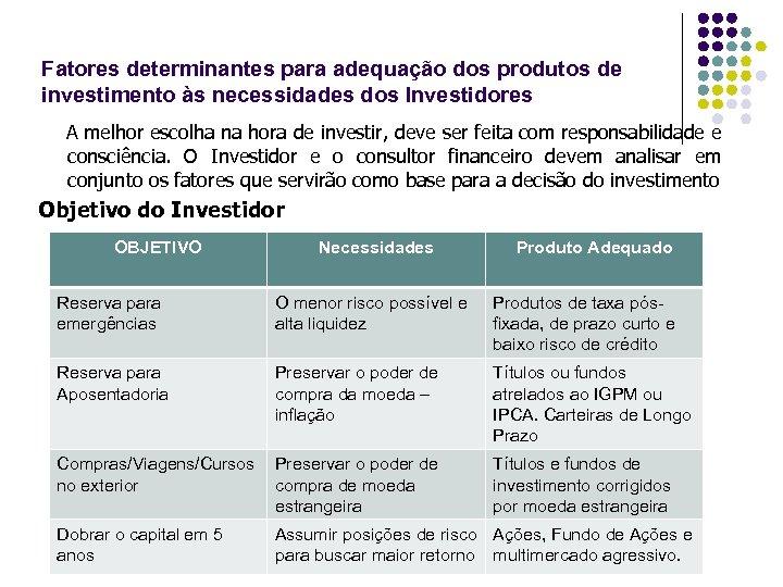 Fatores determinantes para adequação dos produtos de investimento às necessidades dos Investidores A melhor