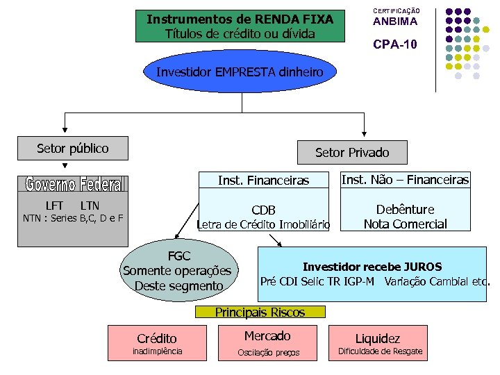 Instrumentos de RENDA FIXA Títulos de crédito ou dívida CERTIFICAÇÃO ANBIMA CPA-10 Investidor EMPRESTA