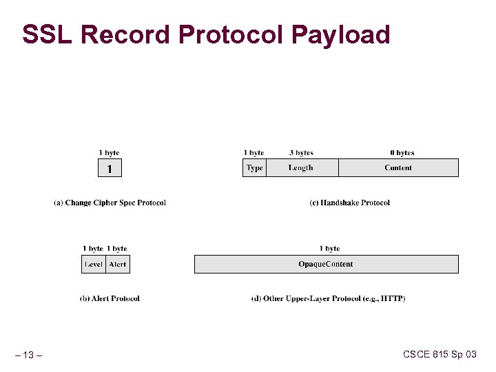SSL Record Protocol Payload – 13 – CSCE 815 Sp 03