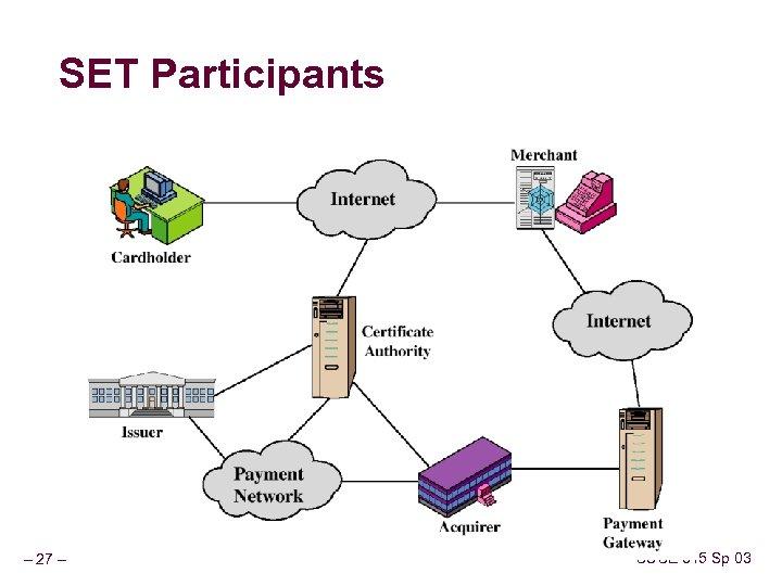 SET Participants – 27 – CSCE 815 Sp 03