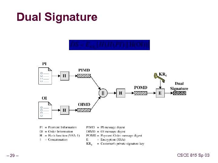 Dual Signature – 29 – CSCE 815 Sp 03