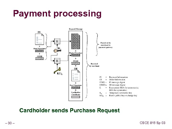 Payment processing Cardholder sends Purchase Request – 30 – CSCE 815 Sp 03