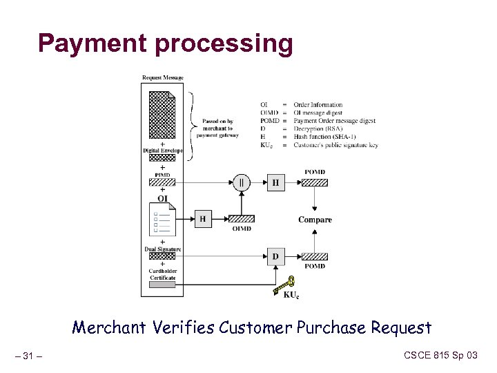 Payment processing Merchant Verifies Customer Purchase Request – 31 – CSCE 815 Sp 03