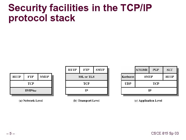 Security facilities in the TCP/IP protocol stack – 5– CSCE 815 Sp 03