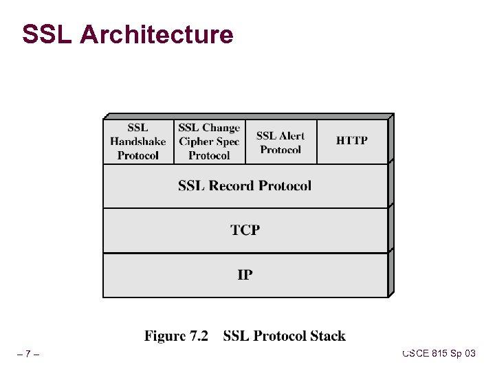 SSL Architecture – 7– CSCE 815 Sp 03