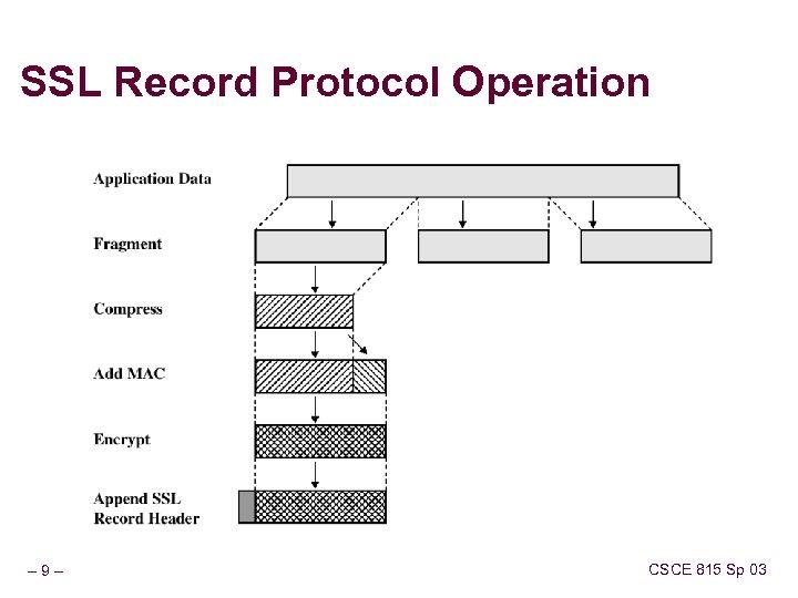 SSL Record Protocol Operation – 9– CSCE 815 Sp 03