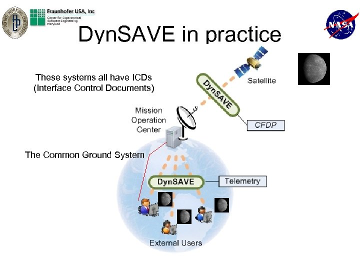 Dyn. SAVE in practice These systems all have ICDs (Interface Control Documents) The Common
