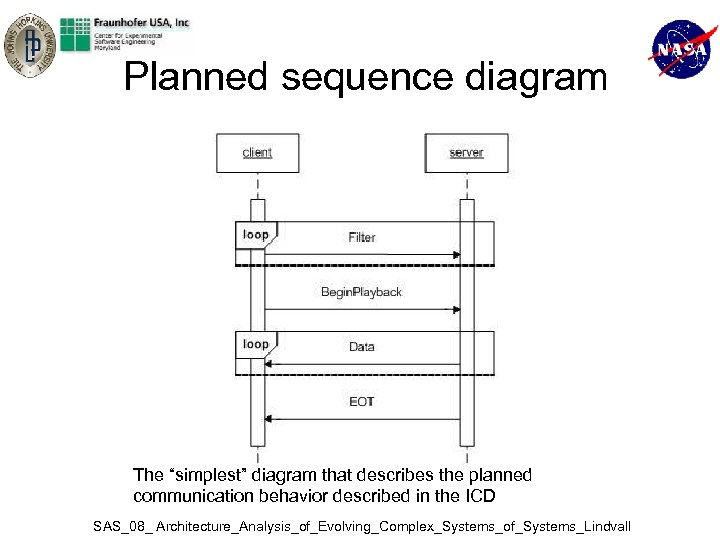 "Planned sequence diagram The ""simplest"" diagram that describes the planned communication behavior described in"