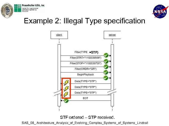 Example 2: Illegal Type specification =STF) STF ordered – STP received. SAS_08_ Architecture_Analysis_of_Evolving_Complex_Systems_of_Systems_Lindvall
