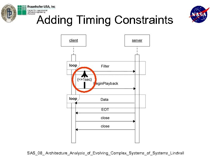 Adding Timing Constraints SAS_08_ Architecture_Analysis_of_Evolving_Complex_Systems_of_Systems_Lindvall