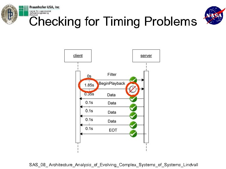 Checking for Timing Problems SAS_08_ Architecture_Analysis_of_Evolving_Complex_Systems_of_Systems_Lindvall