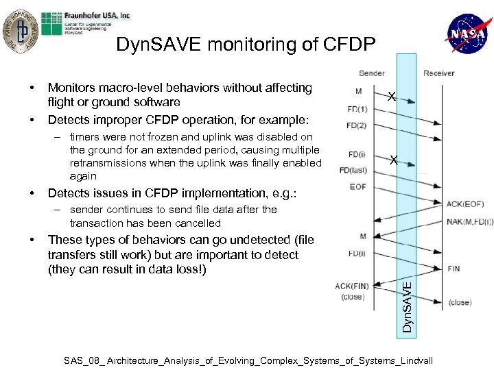 Dyn. SAVE monitoring of CFDP • • Monitors macro-level behaviors without affecting flight or