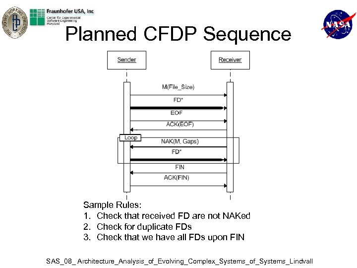 Planned CFDP Sequence Sample Rules: 1. Check that received FD are not NAKed 2.