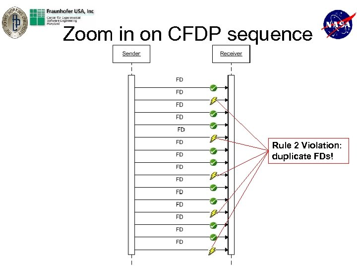 Zoom in on CFDP sequence Rule 2 Violation: duplicate FDs! SAS_08_ Architecture_Analysis_of_Evolving_Complex_Systems_of_Systems_Lindvall