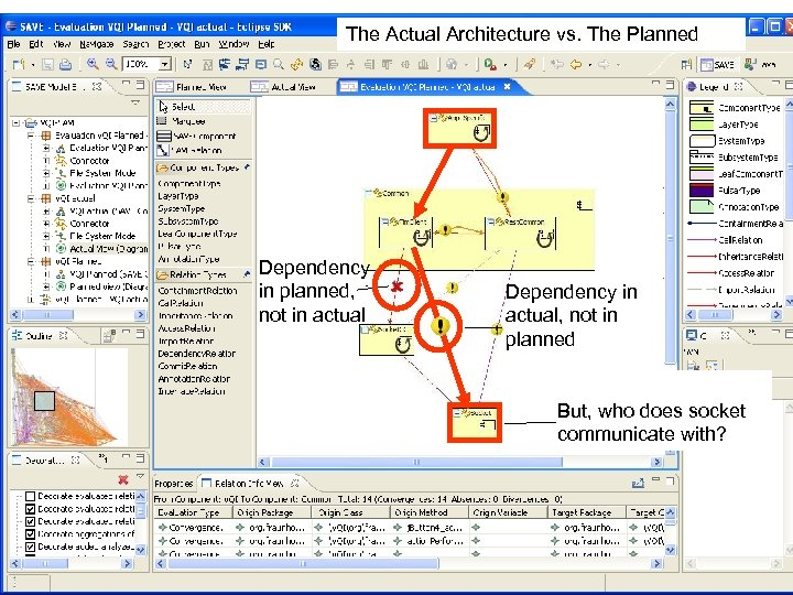 The Actual Architecture vs. The Planned Dependency in planned, not in actual Dependency in