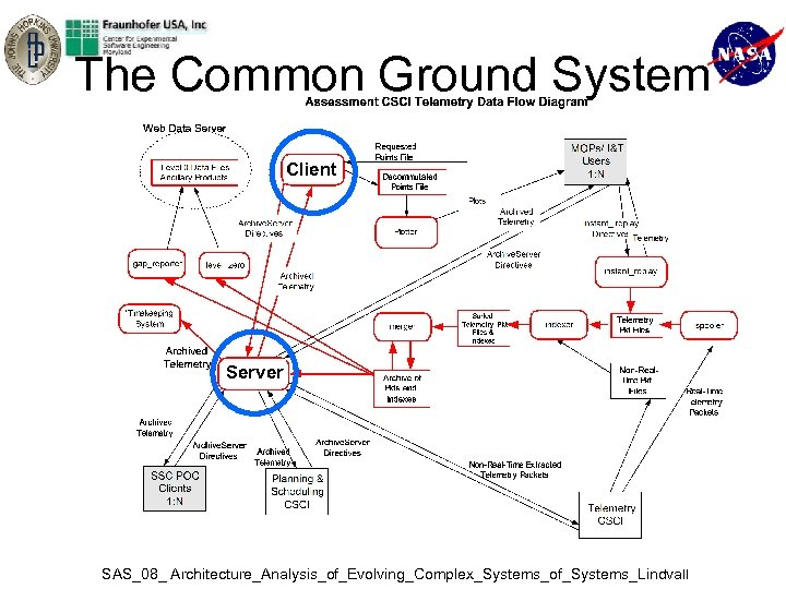 The Common Ground System Client Server SAS_08_ Architecture_Analysis_of_Evolving_Complex_Systems_of_Systems_Lindvall