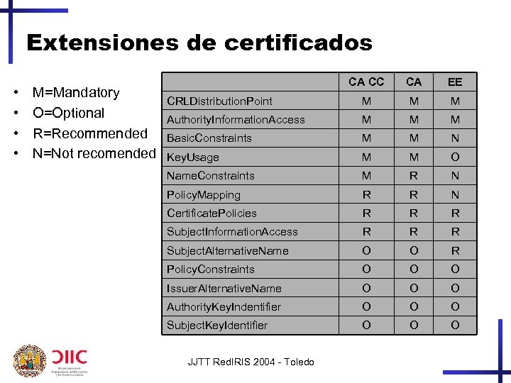 Extensiones de certificados • • M=Mandatory O=Optional R=Recommended N=Not recomended CA CC CA EE