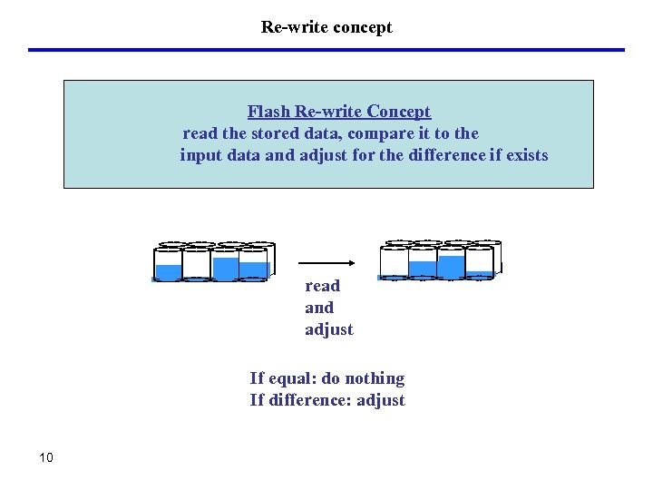 Re-write concept Flash Re-write Concept read the stored data, compare it to the input