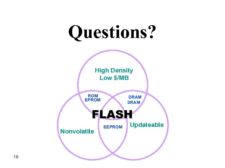 Questions? High Density Low $/MB ROM EPROM DRAM SRAM FLASH Nonvolatile 19 EEPROM Updateable