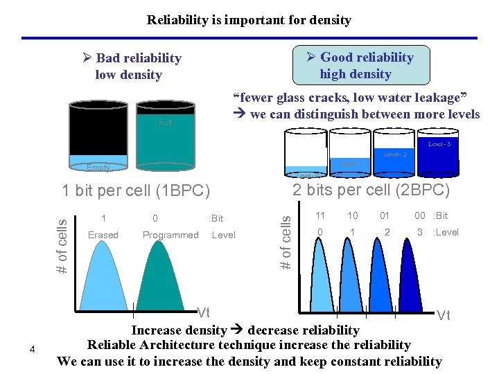 Reliability is important for density Ø Good reliability high density Ø Bad reliability low