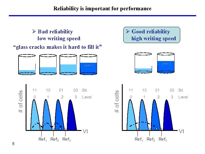 """Reliability is important for performance Ø Bad reliability low writing speed """"glass cracks makes"""