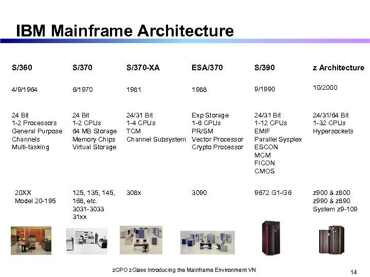 IBM Mainframe Architecture S/360 S/370 -XA ESA/370 S/390 z Architecture 4/9/1964 6/1970 1981 1988
