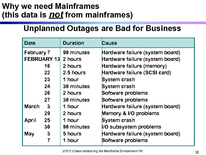 Why we need Mainframes (this data is not from mainframes) Unplanned Outages are Bad