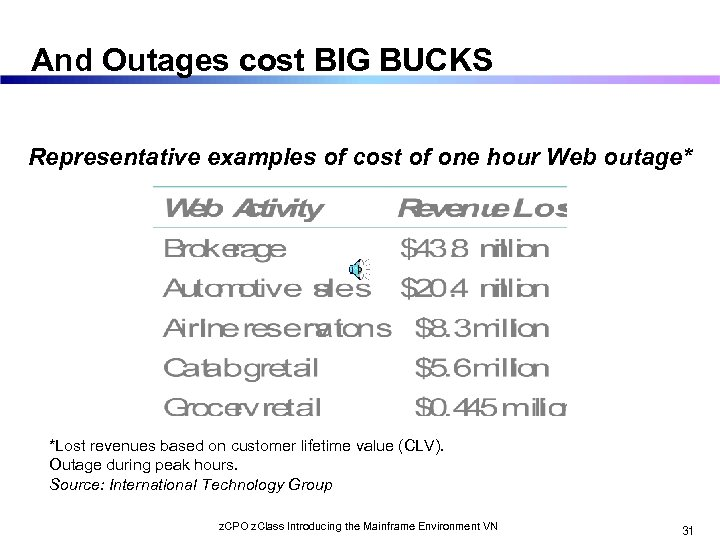 And Outages cost BIG BUCKS Representative examples of cost of one hour Web outage*