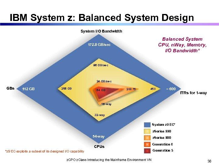 IBM System z: Balanced System Design System I/O Bandwidth Balanced System CPU, n. Way,