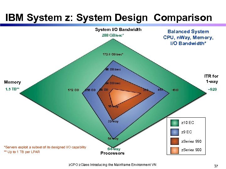 IBM System z: System Design Comparison System I/O Bandwidth Balanced System CPU, n. Way,