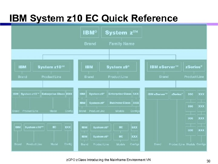 IBM System z 10 EC Quick Reference z. CPO z. Class Introducing the Mainframe