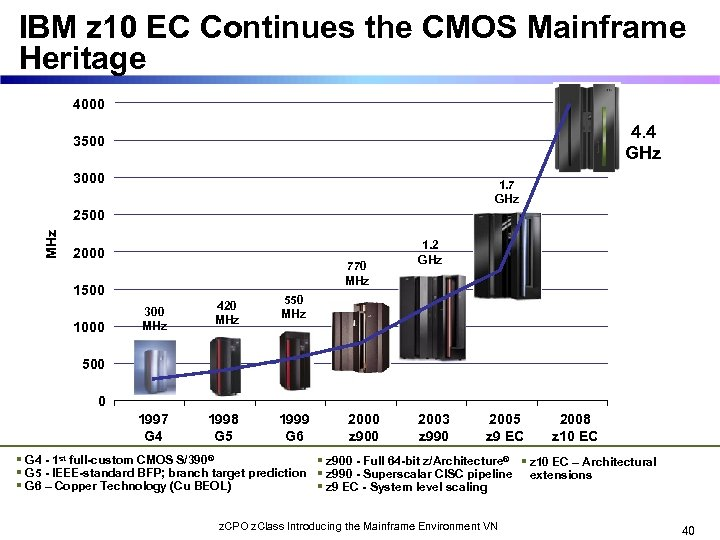 IBM z 10 EC Continues the CMOS Mainframe Heritage 4000 4. 4 GHz 3500
