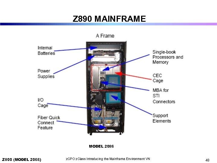 Z 890 MAINFRAME MODEL 2086 Z 800 (MODEL 2066) z. CPO z. Class Introducing