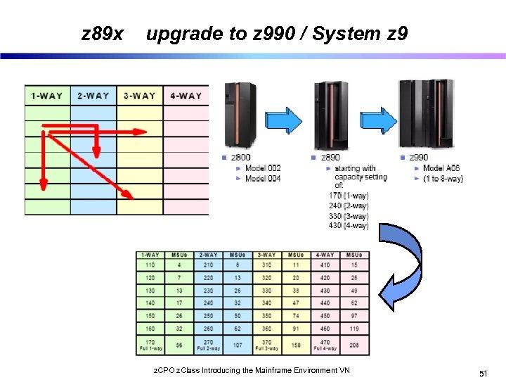 z 89 x upgrade to z 990 / System z 9 z. CPO z.