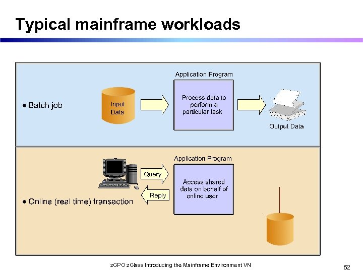 Typical mainframe workloads z. CPO z. Class Introducing the Mainframe Environment VN 52