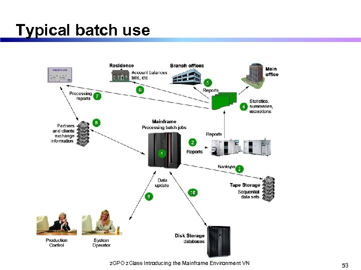 Typical batch use z. CPO z. Class Introducing the Mainframe Environment VN 53