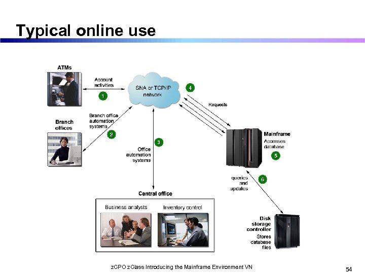 Typical online use z. CPO z. Class Introducing the Mainframe Environment VN 54