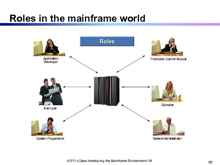 Roles in the mainframe world z. CPO z. Class Introducing the Mainframe Environment VN