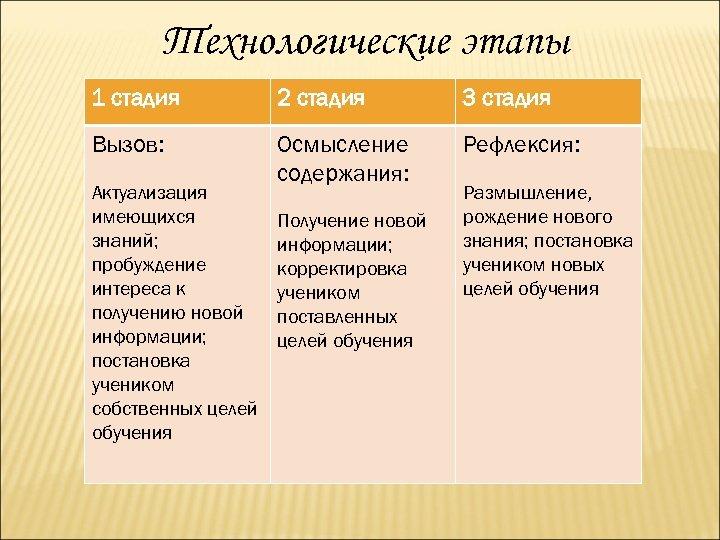 Технологические этапы 1 стадия 2 стадия 3 стадия Вызов: Осмысление содержания: Рефлексия: Актуализация имеющихся