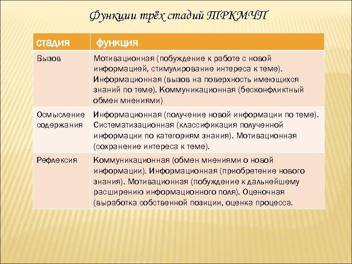 Функции трёх стадий ТРКМЧП стадия Вызов функция Мотивационная (побуждение к работе с новой информацией,