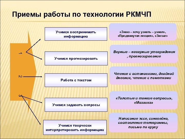 Приемы работы по технологии РКМЧП Учимся воспринимать информацию 1 1 Учимся прогнозировать 2 2