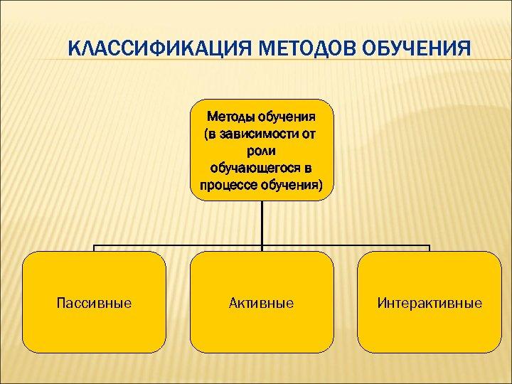 КЛАССИФИКАЦИЯ МЕТОДОВ ОБУЧЕНИЯ Методы обучения (в зависимости от роли обучающегося в процессе обучения) Пассивные