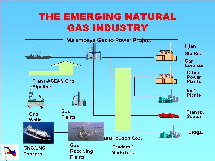 THE EMERGING NATURAL GAS INDUSTRY Malampaya Gas to Power Project Ilijan Sta Rita San