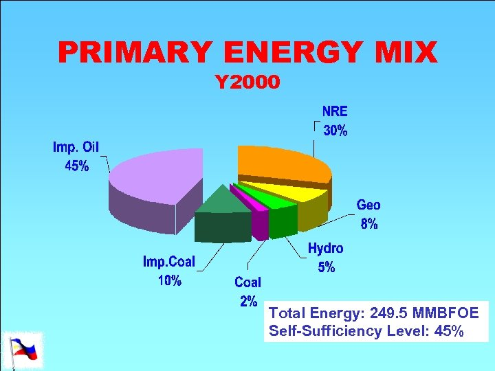 PRIMARY ENERGY MIX Y 2000 Total Energy: 249. 5 MMBFOE Self-Sufficiency Level: 45%