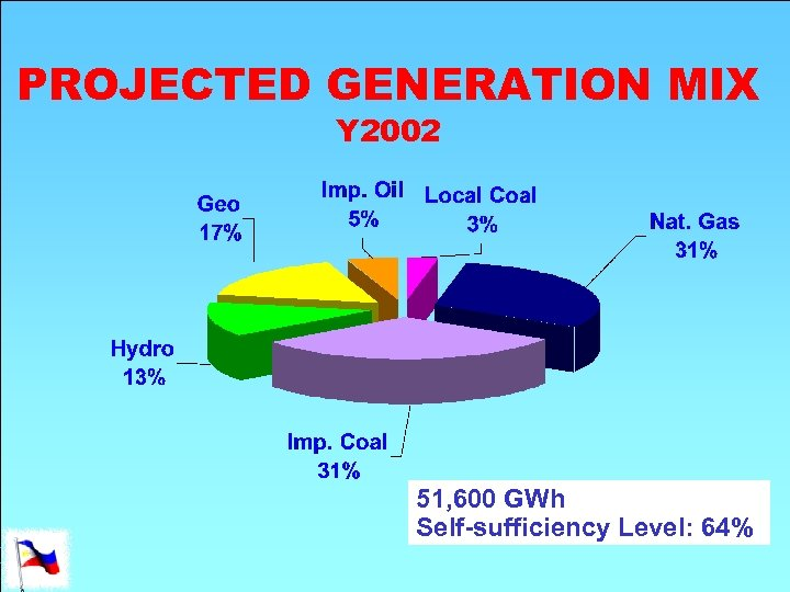 PROJECTED GENERATION MIX Y 2002 51, 600 GWh Self-sufficiency Level: 64%